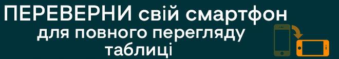 поради по перегляду таблиці адрес відділень Vodafone Україна