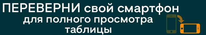 советы по просмотру таблицы адресов отделений Vodafone Украина